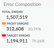 A closeup of the list area next to each chart shows the error composition, broken     into lines for total errors, proxy errors, and target errors.