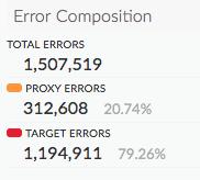 Um plano aproximado da área da lista ao lado de cada gráfico mostra a composição do erro, dividida     em linhas para erros totais e de proxy.