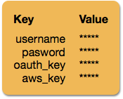 Extracto de IU que muestra datos encriptados.