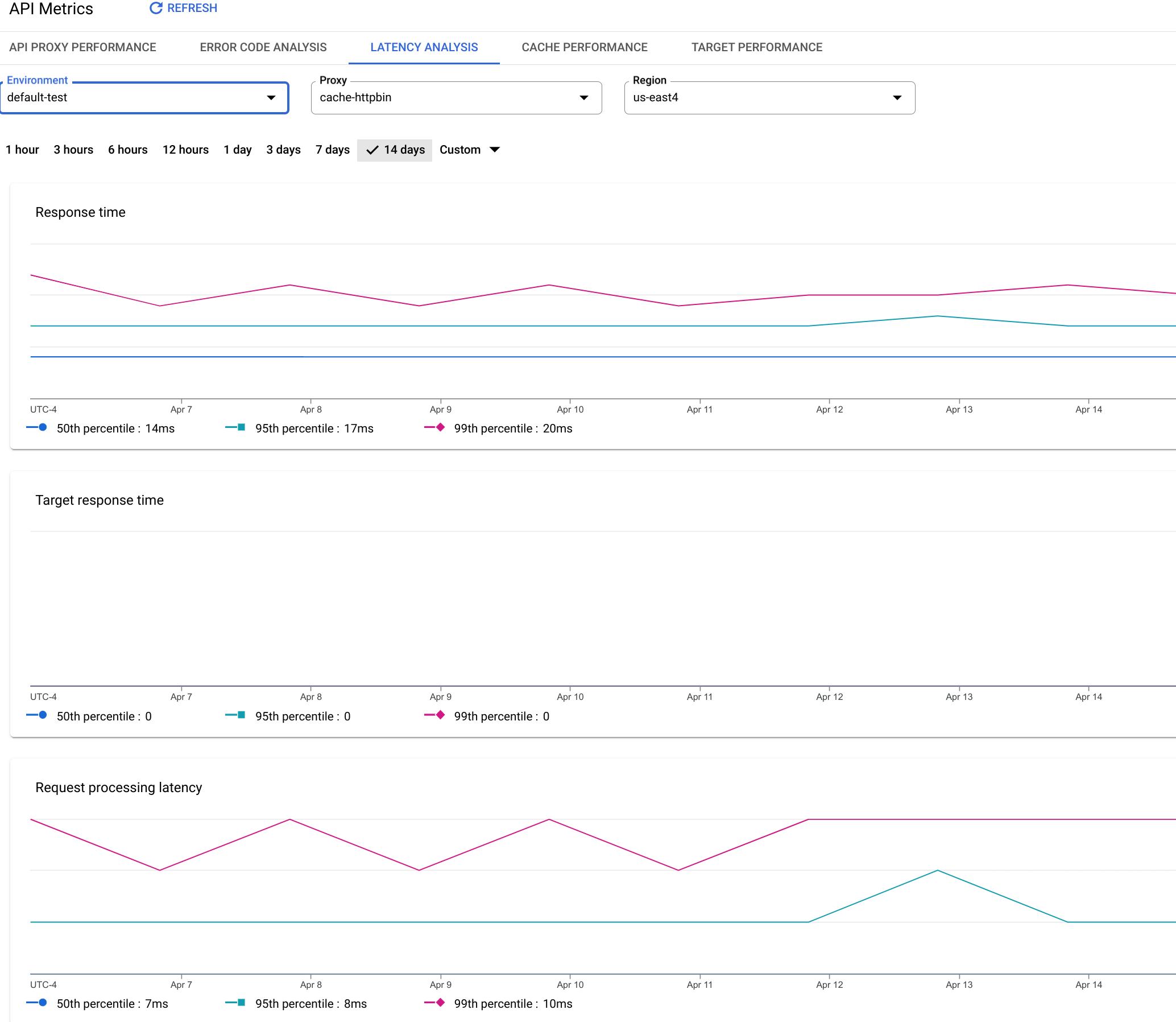 Dashboard, das Diagramme für die Antwortzeit, die Zielantwortzeit, die Latenz der Anfrageverarbeitung und die Antwortverarbeitungslatenz zeigt