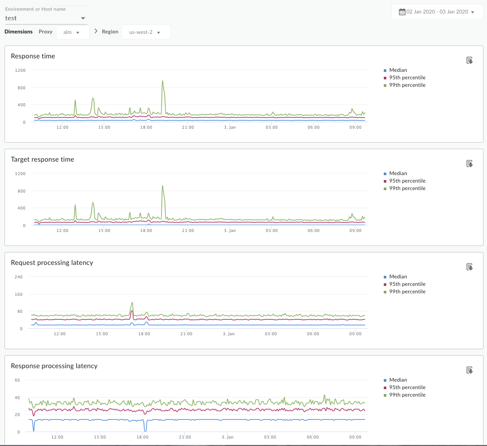 A dashboard that shows charts for response time, target response time, request processing     latency, and response processing latency.