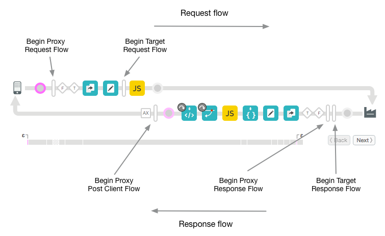 Debug diagram showing Begin proxy request to begin target request to begin target            response to begin proxy response to begin proxy post client flow