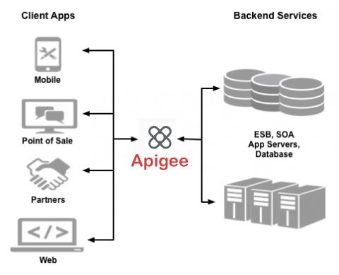 Apigee는 클라이언트 애플리케이션과 백엔드 서비스 사이에 위치합니다.