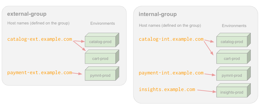 One environment group for internal resources and one for external resources
