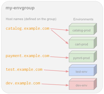 One environment group for multiple environments