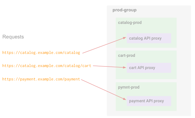 API requests are routed to different environments within the group based on the hostname   and base path