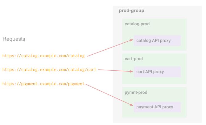 Les requêtes API sont acheminées vers différents environnements du groupe en fonction du nom d'hôte et du chemin de base.