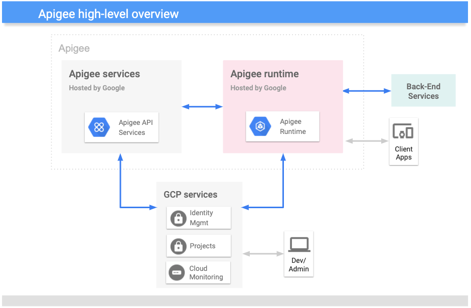 High level overview   of the Apigee architecture.