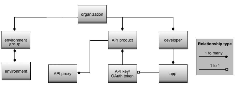 Diagrama jerárquico que muestra la organización como la raíz de una implementación de Apigee