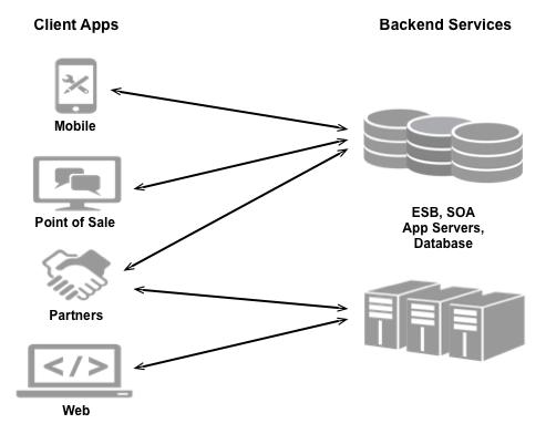 Vários tipos de apps, como apps para dispositivos móveis, apps de ponto de venda, parceiros e apps da Web, conectam-se a serviços de back-end, como ESB, SOA, servidores de apps e bancos de dados.
