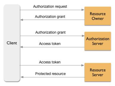 Flujo general para el framework de seguridad de OAuth 2.0.