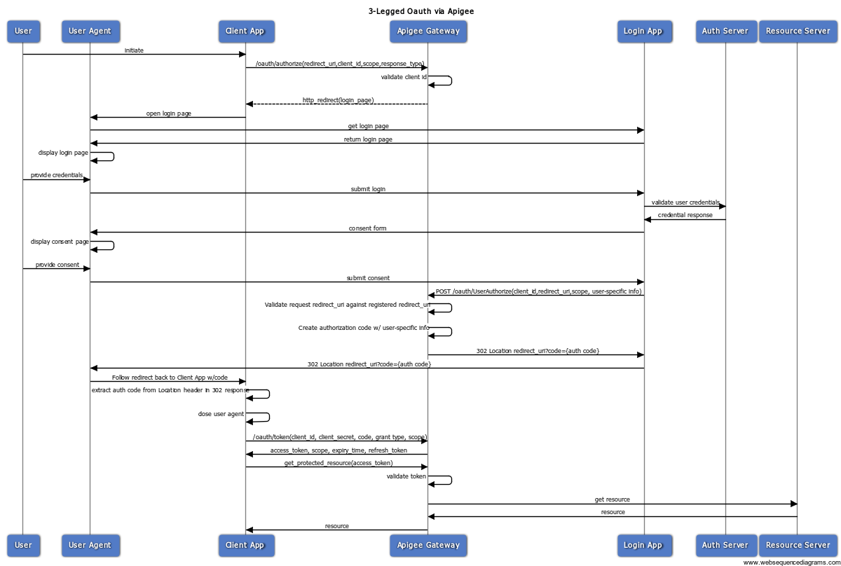 The authorization code OAuth flow.