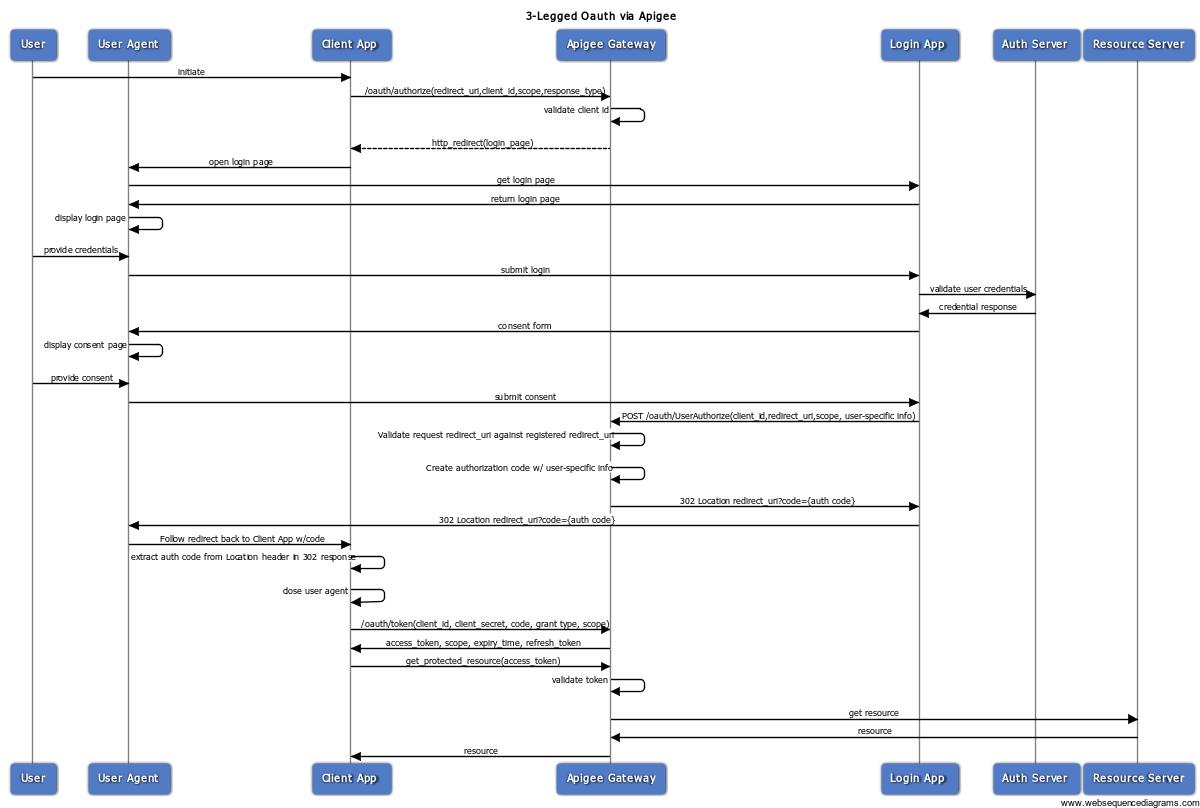 Flujo de OAuth de código de autorización