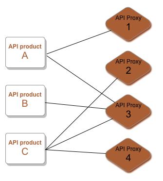 Produkt A greift auf Proxy 1 und 3 zu. Produkt B greift auf Proxy 3 zu.     Produkt C greift auf die Proxys 2, 3 und 4 zu.