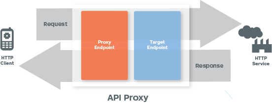 Zeigt einen Client, der einen HTTP-Dienst aufruft. Die Anfrage durchläuft den Proxyendpunkt und dann den Zielendpunkt, bevor sie vom HTTP-Dienst verarbeitet wird. Die Antwort durchläuft den Zielendpunkt und dann den Proxyendpunkt, bevor sie an den Client zurückgegeben wird.