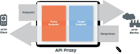 Muestra un cliente que llama a un servicio HTTP. La solicitud pasa por el extremo del proxy y, luego, el extremo objetivo antes de que el servicio de HTTP los procese. La respuesta pasa por el extremo de destino y, luego, el extremo del proxy antes de que se muestre al cliente.