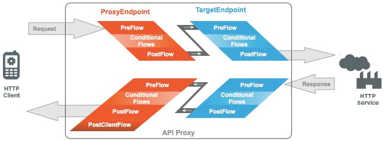 Una solicitud de cliente HTTP pasa por un proxy de API al servicio HTTP y, luego, la respuesta pasa por el proxy de API al cliente.