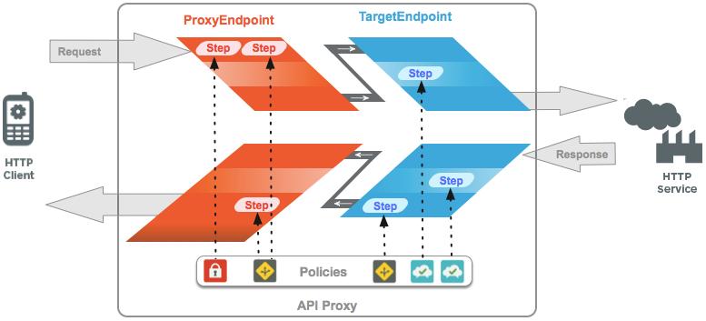 mostra um cliente chamando um serviço HTTP. A solicitação encontra o   ProxyEndpoint e o TargetEndpoint, que contêm etapas que acionam políticas. Depois que o   serviço HTTP retorna a resposta, ela é processada pelo TargetEndpoint e, em seguida, pelo   ProxyEndpoing antes de ser retornada ao cliente. Assim como na solicitação, a resposta é processada   pelas políticas nas etapas.