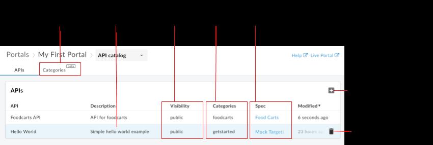 Guia de APIs que mostra informações sobre as APIs, incluindo nome, descrição, visibilidade, categorias, especificação associada e horário da última modificação