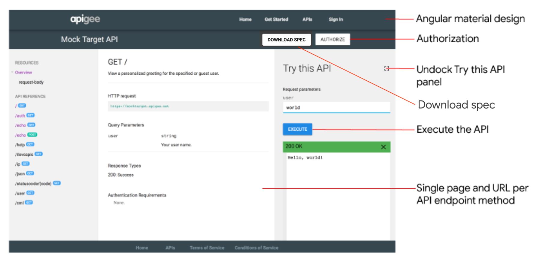 """Página de documentação de referência da API com destaques que mostram como autorizar sua chamada de API, desafixar o painel """"Testar esta API"""", fazer o download de especificações relevantes e executar a API."""