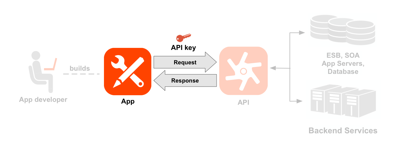 A left-to-right sequence diagram showing a developer, an app, APIs,     and backend services. The app, request/response, and API key arrows are highlighted. A dotted     line points from the developer to an icon of an app the developer has built. Arrows from and     back to the app show the request and response flow to an API icon, with an app key positioned     above the request. The API icon and resources are highlighted. Below the API icon are two sets     of resource paths grouped into two API products: Location product and Media product.     The Location product has resources for /countries, /cities, and /languages, and the Media     product has resources for /books, /magazines, and /movies. To the right of the API are the     backend resources the API is calling, including a database, an enterprise service bus, app     servers, and a generic backend.