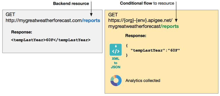 For the Apigee API proxy URL with a conditional flow, the response converts XML to JSON     and collects analytics.