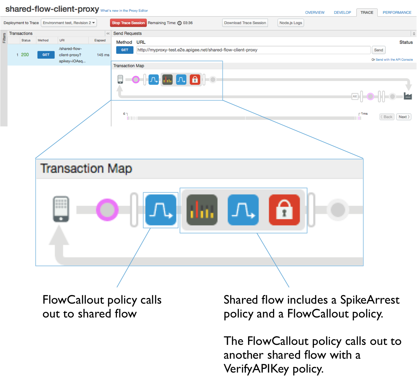 Transaction map.  Callout text:              a) FlowCallout policy calls out to shared flow.             b) Shared flow includes a SpikeArrest policy and a FlowCallout policy.              The FlowCallout policy calls out to another shared flow with a VerifyAPIKey policy.