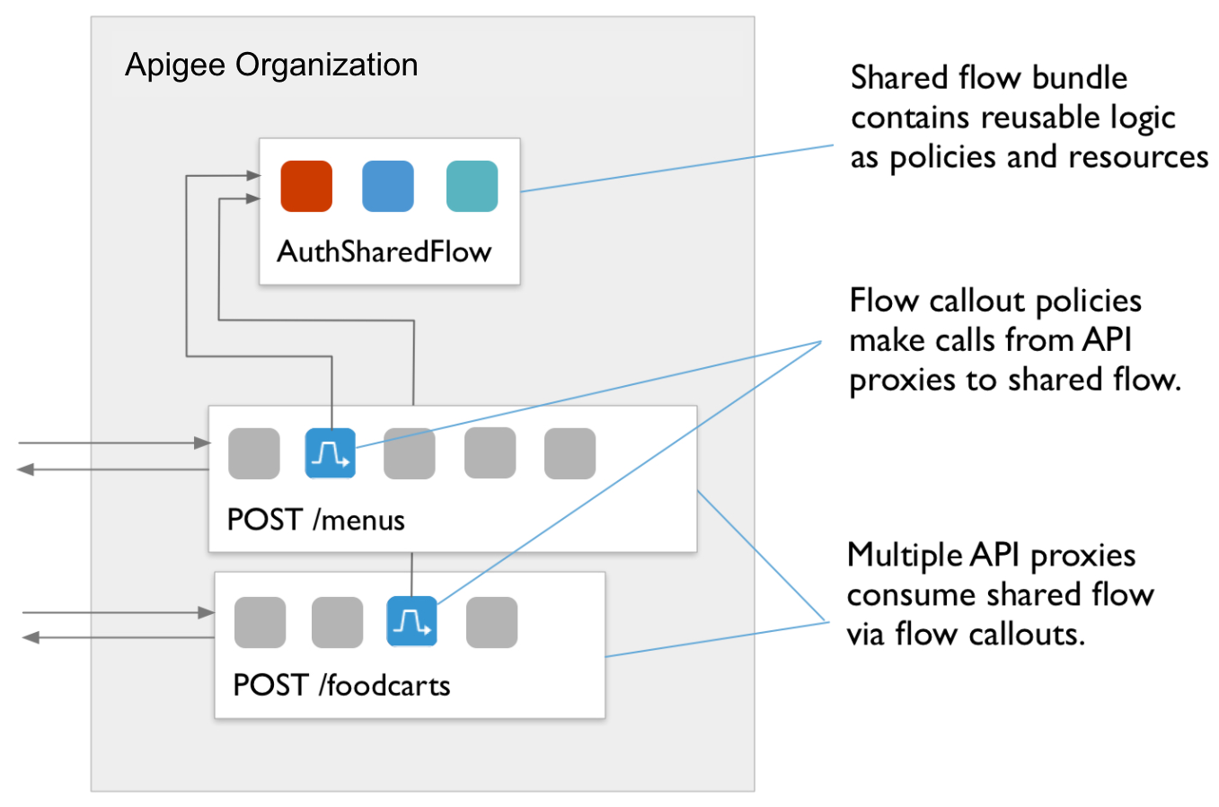 Flow diagram showing POST /foodcarts policy to POST /menus policy to AuthSharedFlow.            Callout text:           a) Multiple API proxies consume shared flow via FlowCallouts.            b)FlowCallout policies make calls from API proxies to shared flow.           c) Shared flow bundle contains reusable logic as policies and resources.