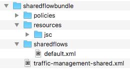 Estructura del directorio del paquete de flujo compartido