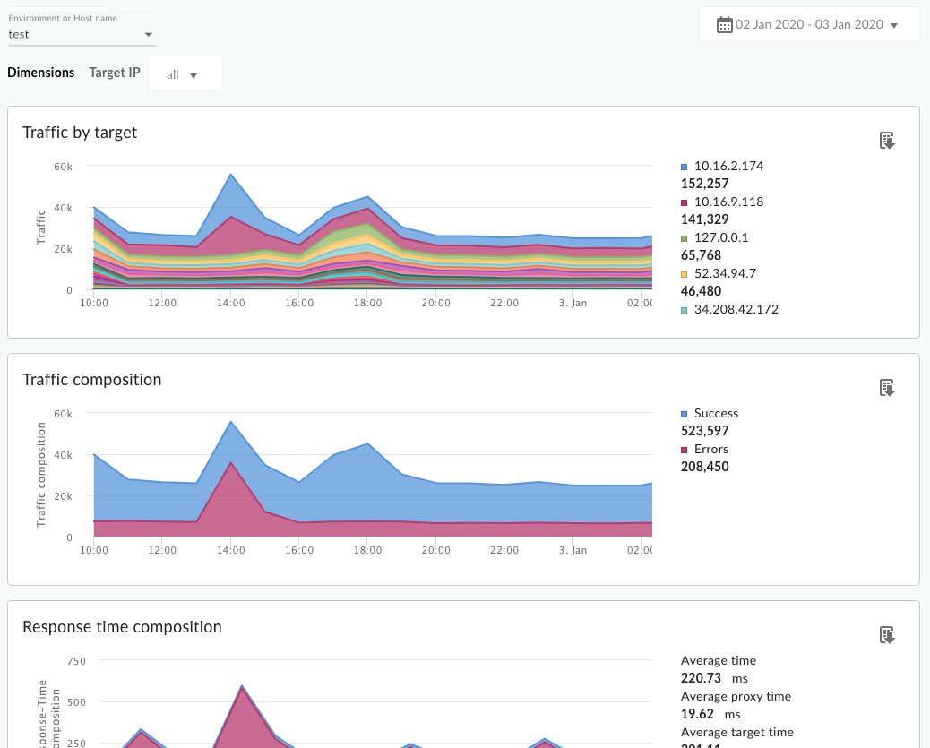 The Target Performance dashboard includes charts for metrics such as traffic by     target and traffic composition.