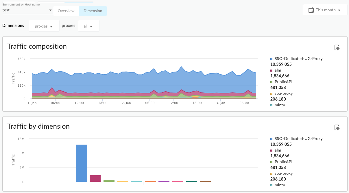 A dashboard that contains charts for traffic composition and traffic by dimension.
