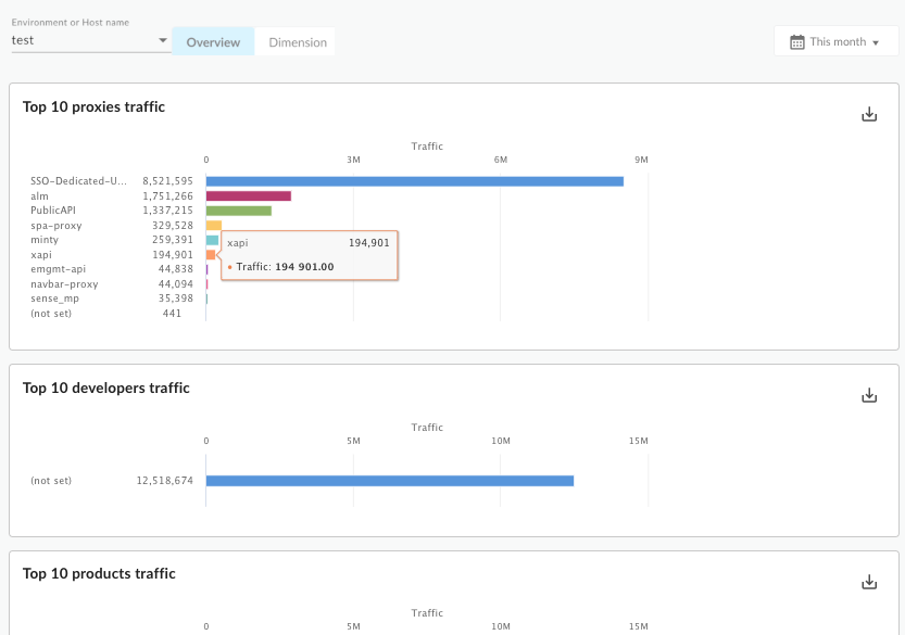 A dashboard that contains charts for top 10 proxies traffic, top 10 developers traffic,     and top 10 products traffic.