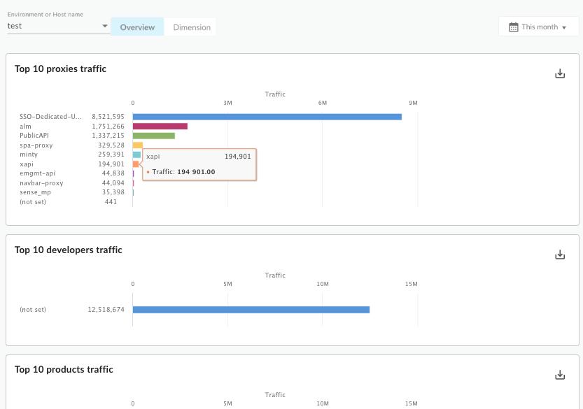Um painel que contém gráficos para os principais 10 proxies de tráfego, os 10 principais desenvolvedores de tráfego     e os 10 principais produtos de tráfego.
