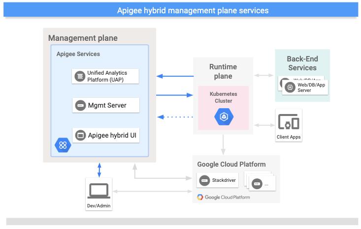 Servicios que se ejecutan en el plano de administración híbrida de Apigee