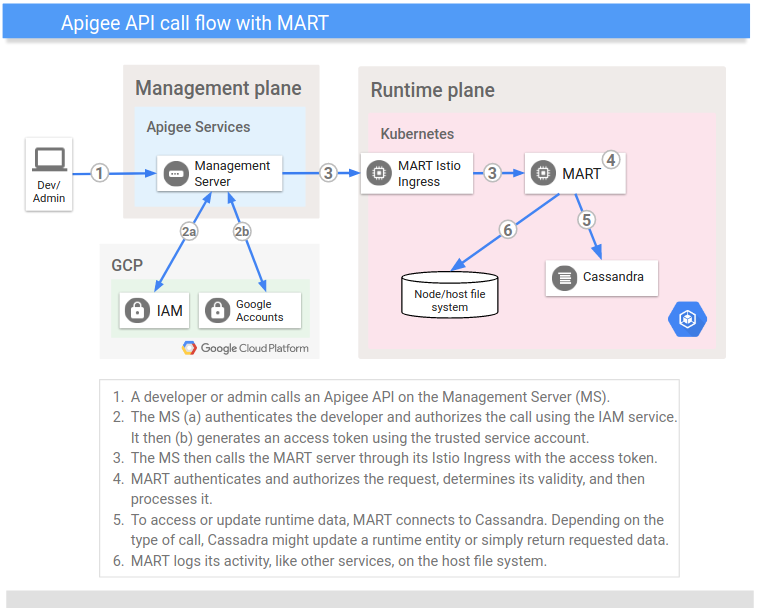 API call flow in   hybrid