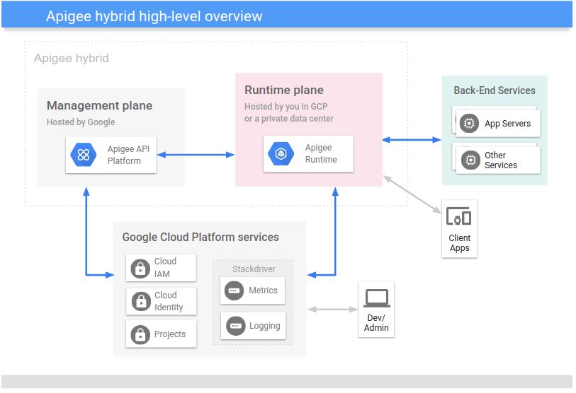 Uma visualização   de alto nível da plataforma híbrida, incluindo o plano de gerenciamento e o plano de execução, além dos serviços do Google Cloud.