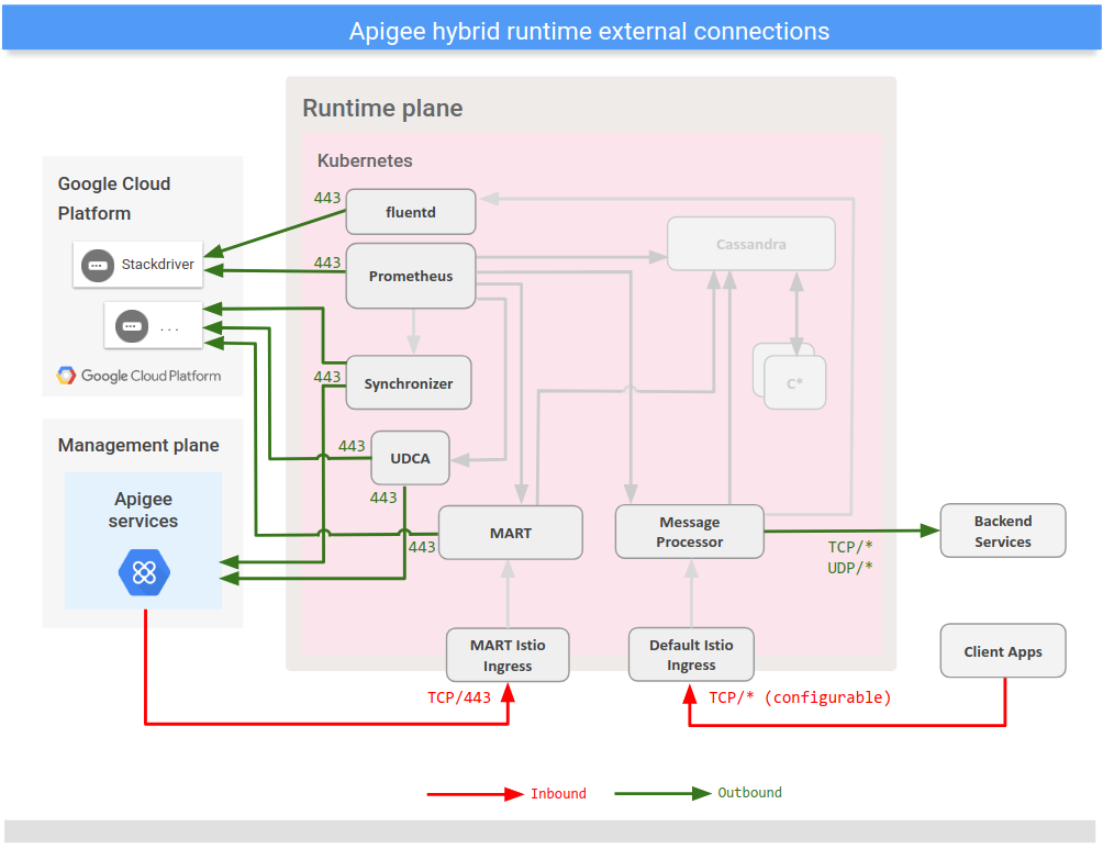 Shows connections with external services from the hybrid runtime plane