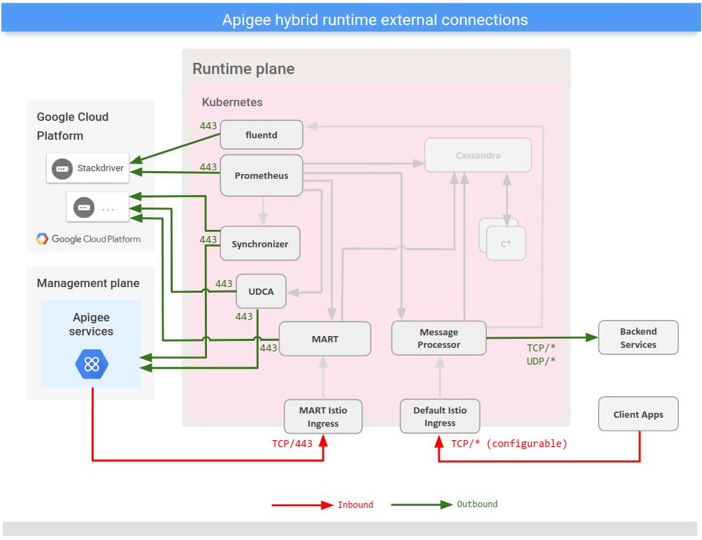 Muestra conexiones con servicios externos desde el plano del entorno de ejecución híbrido.