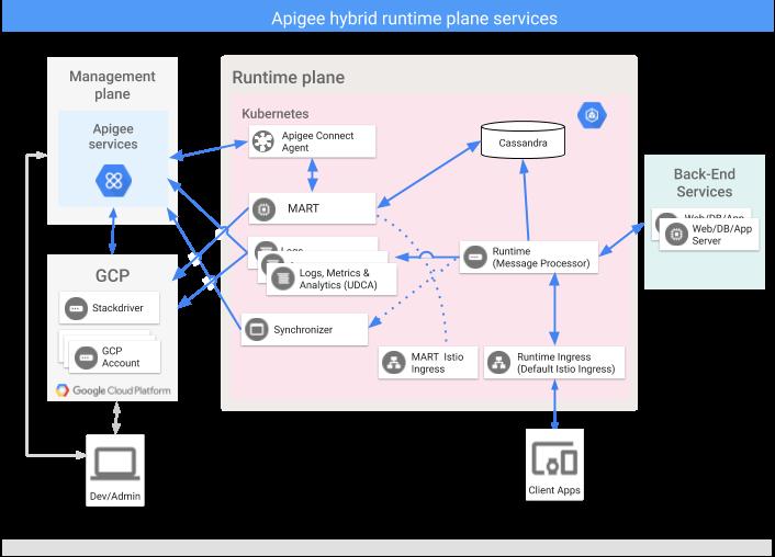 Apigee Connect を示す、Hybrid ランタイム プレーンで実行される主なサービス