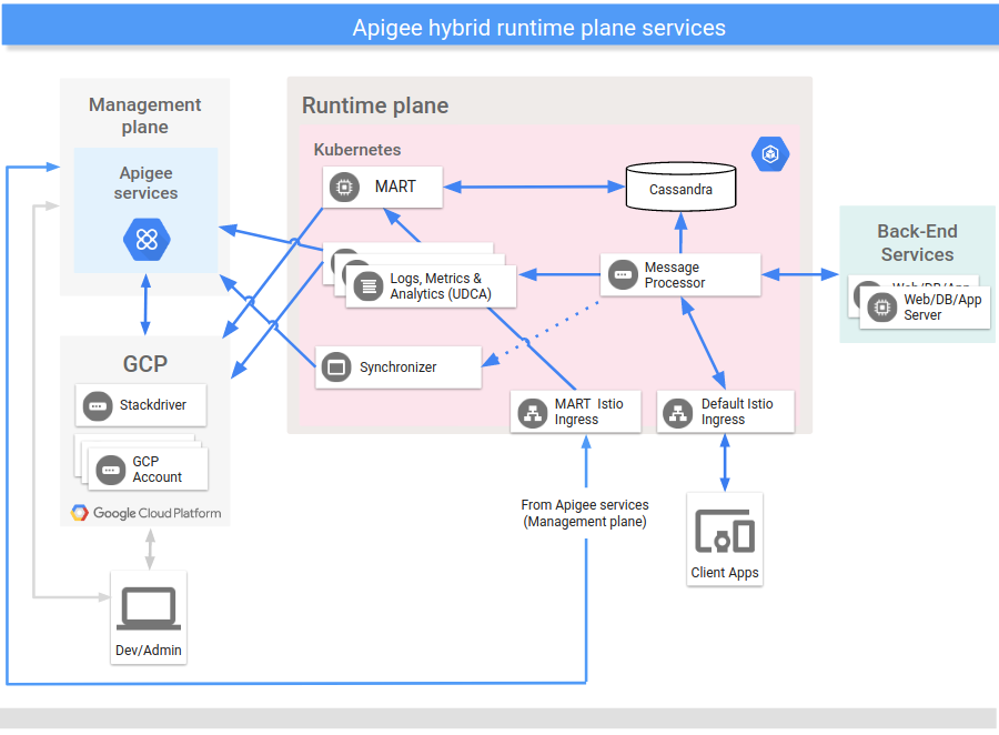 Primary services that execute on the hybrid runtime plane