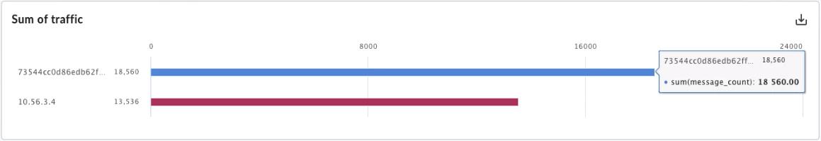 Relatórios personalizados que mostram dados mistos com hash e sem hash dos usuários