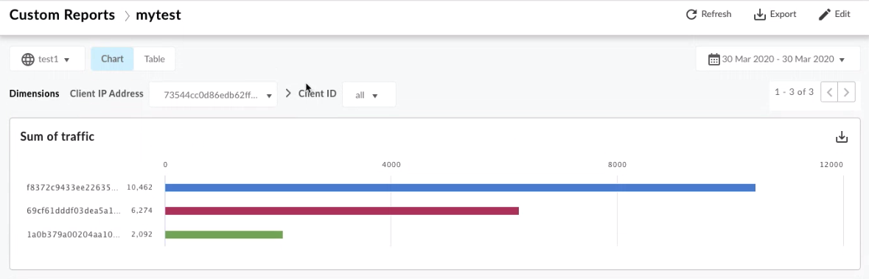 Relatórios personalizados que mostram dados de usuário com hash
