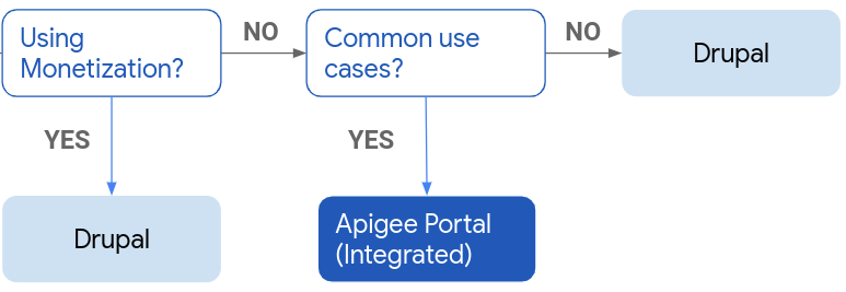 Flow diagram showing selections for Drupal or Apigee integrated portal