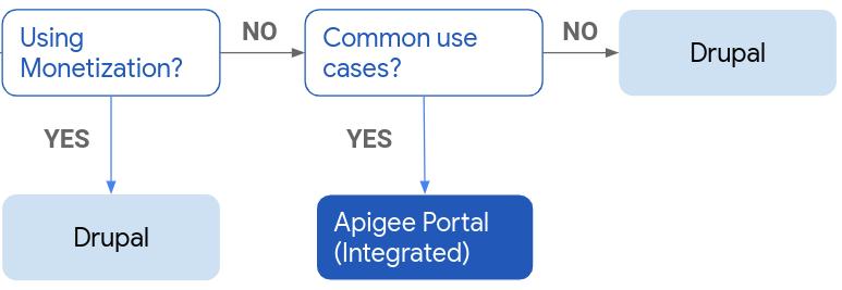 Diagrama de flujo que muestra las selecciones de un portal integrado de Drupal o Apigee