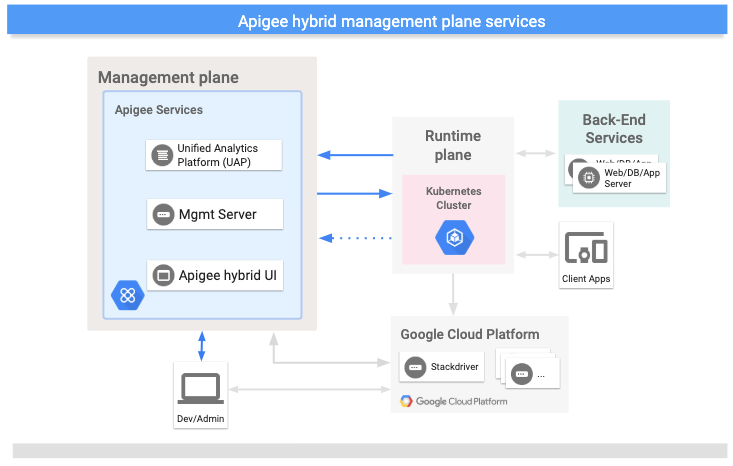 Serviços executados no plano de gerenciamento da Apigee híbrida