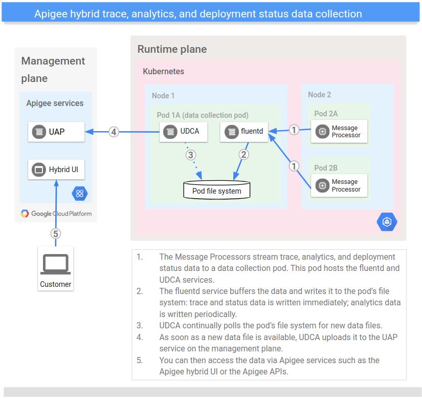 Diagrama de arquitectura que muestra el flujo de datos que comienza en el procesador de mensajes, el UDCP almacena y, por último, una API de Apigee o la IU de Apigee hybrid procesa.