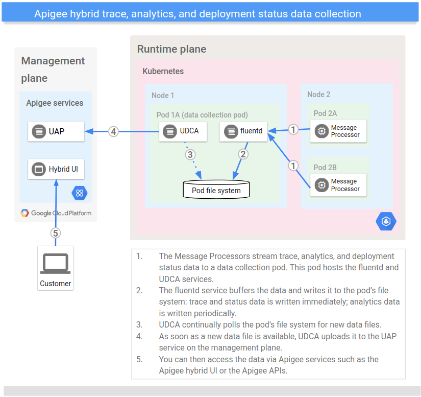 Architectural diagram showing the flow of data starting at the Message Processor, being stored by the UDCP, and ultimately processed by an Apigee API or the Apigee hybrid UI.