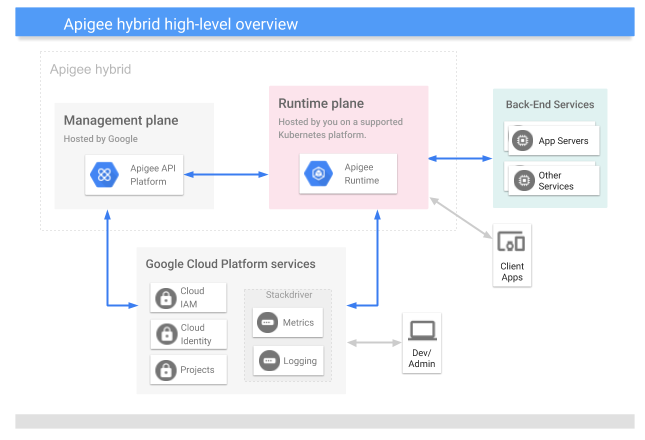 A high-level   view of the hybrid platform, including the management plane, runtime plane, and Google Cloud services
