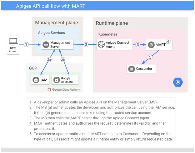Flux d'appels d'API dans une solution hybride