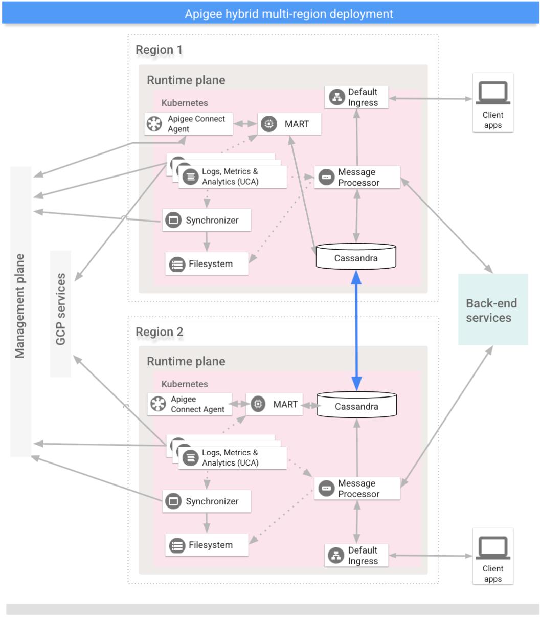 Multi-region deployment | Apigee Hybrid Beta 2 | Apigee Docs